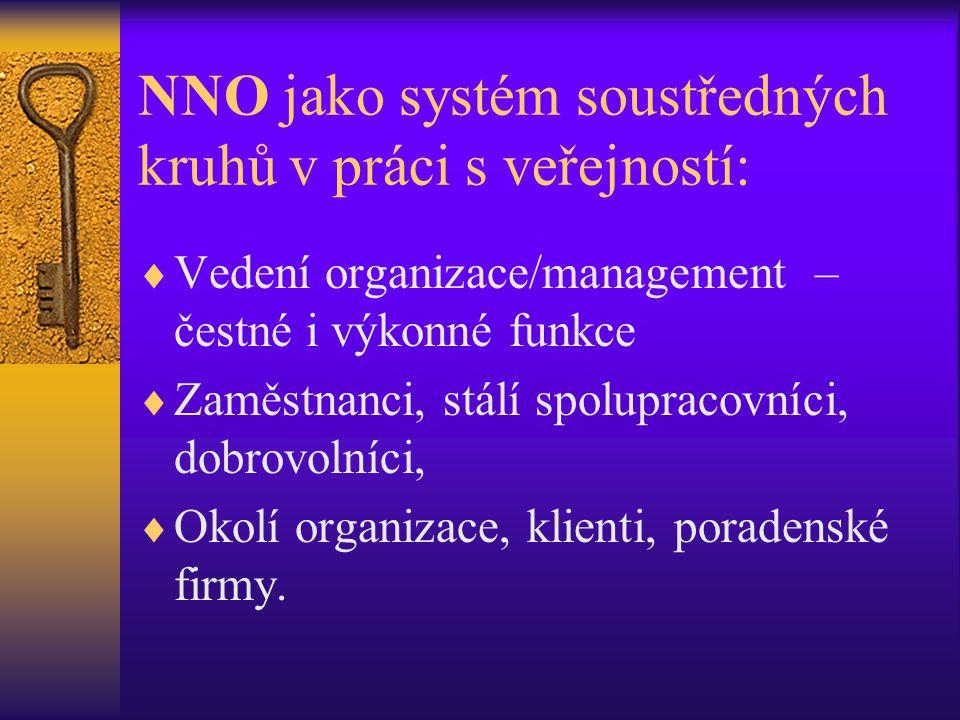 NNO jako systém soustředných kruhů v práci s veřejností:  Vedení organizace/management – čestné i výkonné funkce  Zaměstnanci, stálí spolupracovníci