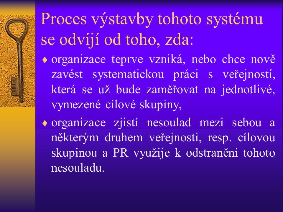 Proces výstavby tohoto systému se odvíjí od toho, zda:  organizace teprve vzniká, nebo chce nově zavést systematickou práci s veřejností, která se už