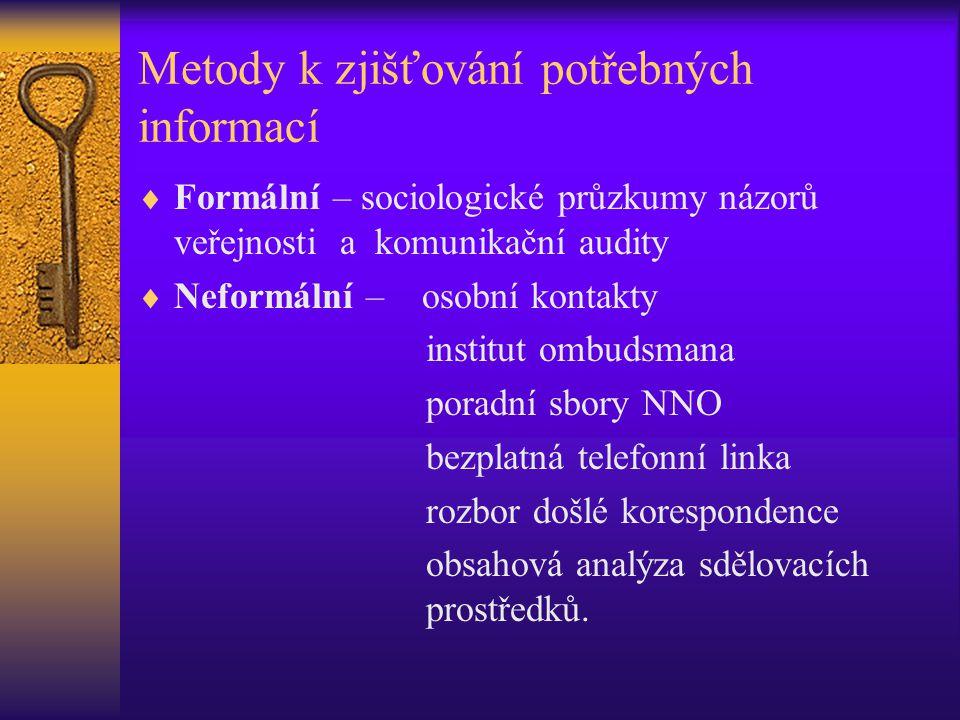 Metody k zjišťování potřebných informací  Formální – sociologické průzkumy názorů veřejnosti a komunikační audity  Neformální – osobní kontakty inst