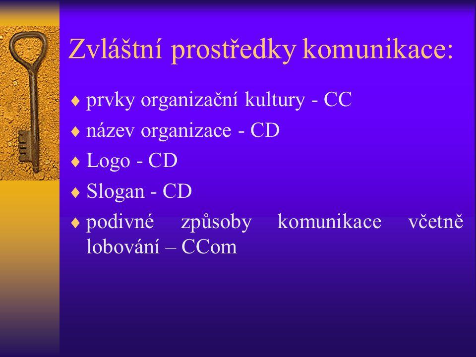 Zvláštní prostředky komunikace:  prvky organizační kultury - CC  název organizace - CD  Logo - CD  Slogan - CD  podivné způsoby komunikace včetně
