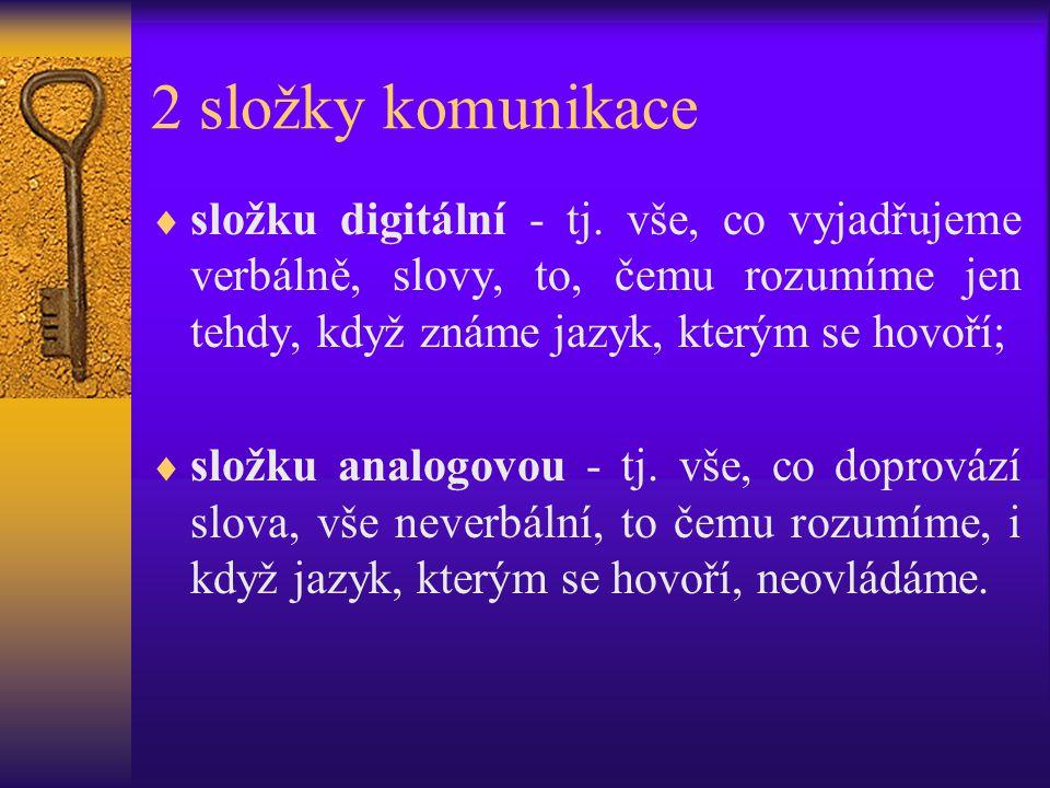 2 složky komunikace  složku digitální - tj. vše, co vyjadřujeme verbálně, slovy, to, čemu rozumíme jen tehdy, když známe jazyk, kterým se hovoří;  s