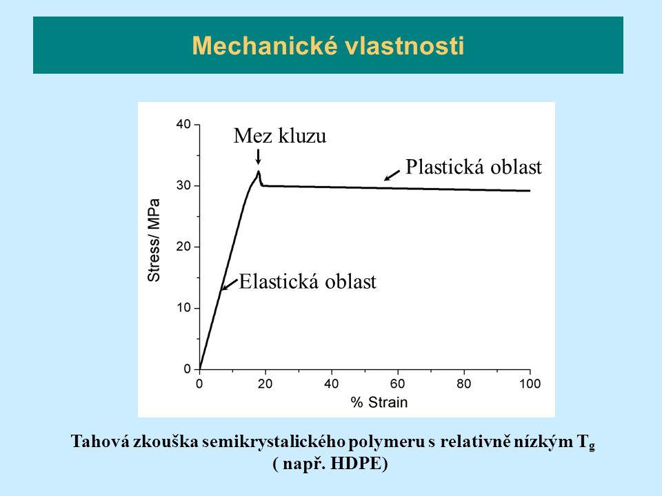 Mechanické vlastnosti Tahová zkouška semikrystalického polymeru s relativně nízkým T g ( např. HDPE) Elastická oblast Plastická oblast Mez kluzu