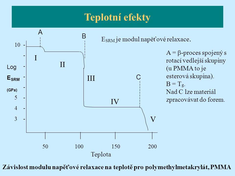 Závislost modulu napěťové relaxace na teplotě pro polymethylmetakrylát, PMMA Teplota 10 - - 5 - 4 - 3 - | | | | 50 100 150 200 Log E SRM (GPa) C B A I
