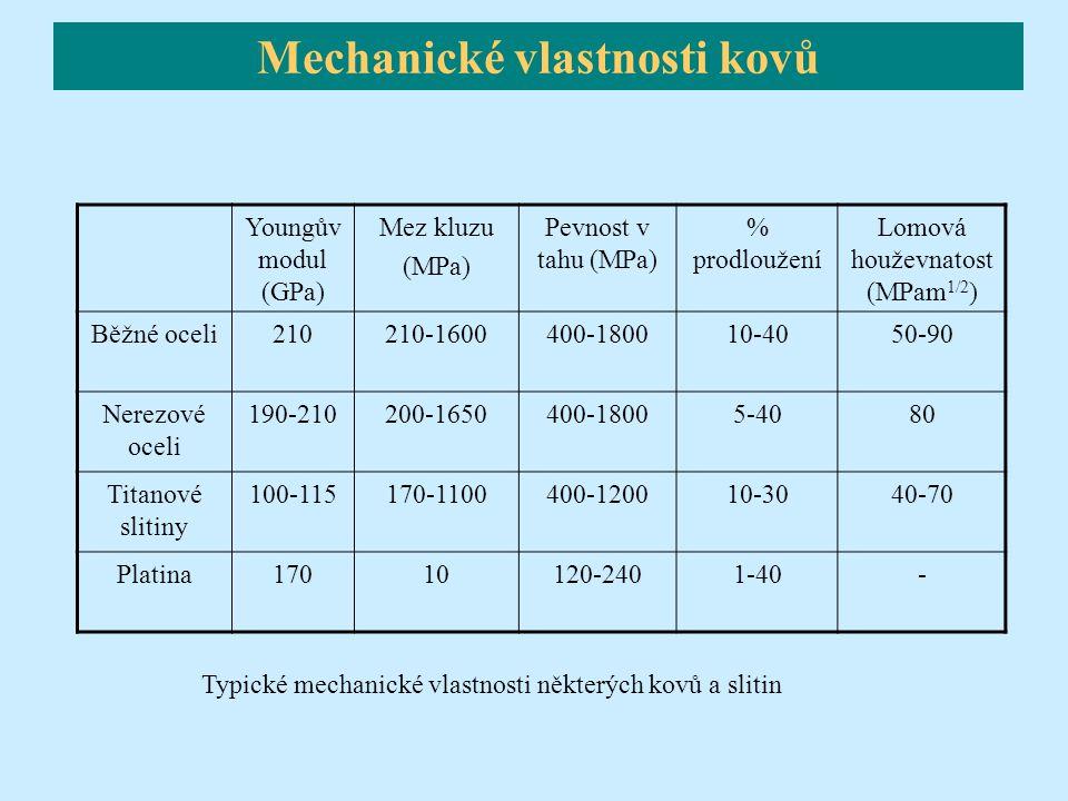 Youngův modul (GPa) Mez kluzu (MPa) Pevnost v tahu (MPa) % prodloužení Lomová houževnatost (MPam 1/2 ) Běžné oceli210210-1600400-180010-4050-90 Nerezo