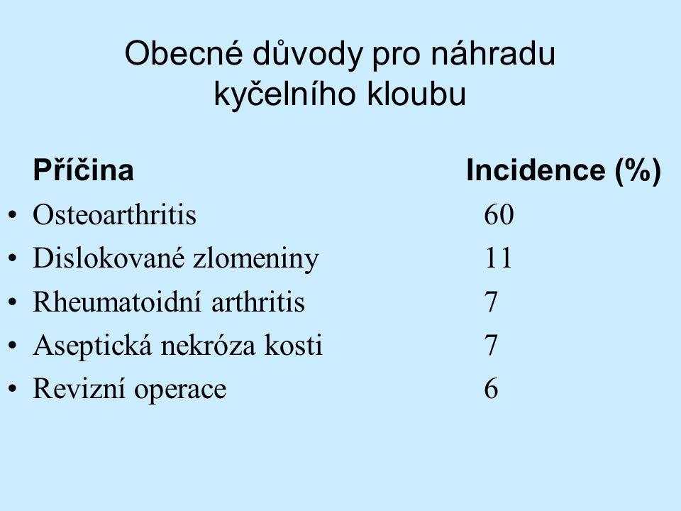 Obecné důvody pro náhradu kyčelního kloubu Příčina Incidence (%) Osteoarthritis 60 Dislokované zlomeniny11 Rheumatoidní arthritis7 Aseptická nekróza k