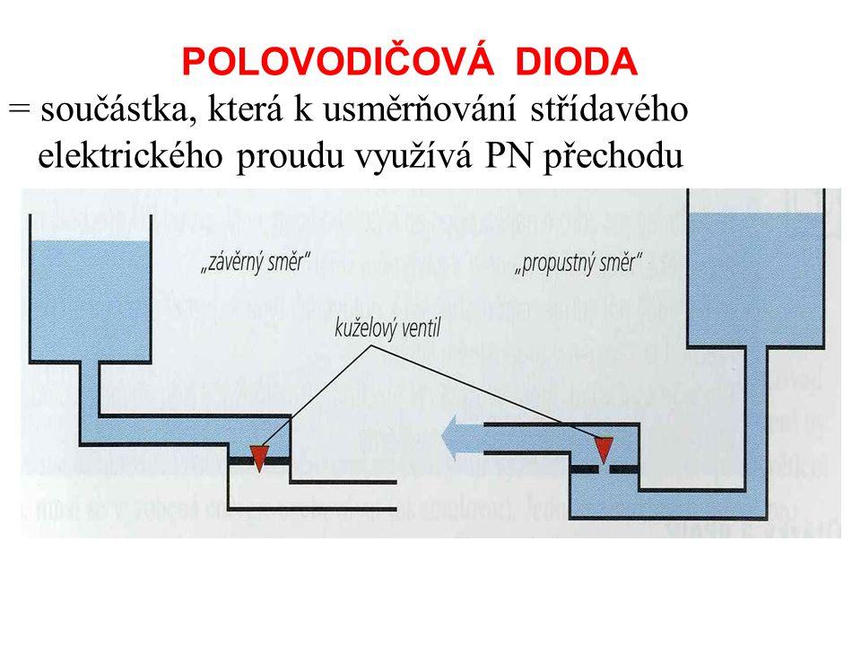 POLOVODIČOVÁ DIODA = součástka, která k usměrňování střídavého elektrického proudu využívá PN přechodu