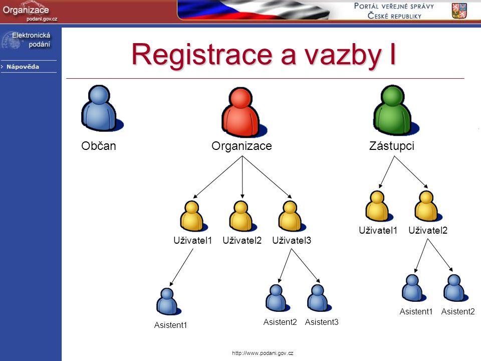 http://www.podani.gov.cz Registrace a vazby I ObčanOrganizaceZástupci Uživatel1Uživatel2Uživatel3 Asistent1 Asistent2Asistent3 Uživatel1Uživatel2 Asis
