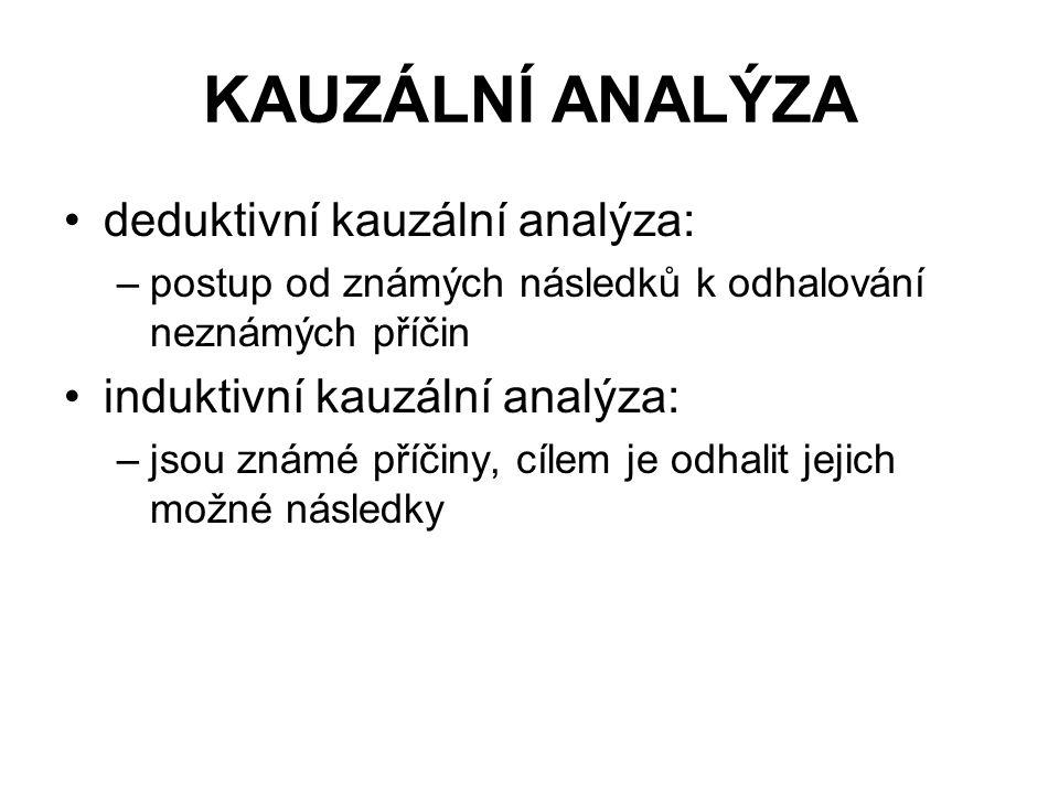 KAUZÁLNÍ ANALÝZA deduktivní kauzální analýza: –postup od známých následků k odhalování neznámých příčin induktivní kauzální analýza: –jsou známé příči