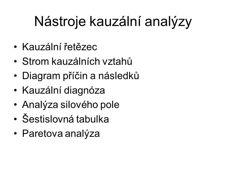 Nástroje kauzální analýzy Kauzální řetězec Strom kauzálních vztahů Diagram příčin a následků Kauzální diagnóza Analýza silového pole Šestislovná tabul