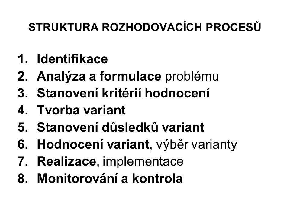 STRUKTURA ROZHODOVACÍCH PROCESŮ 1.Identifikace 2.Analýza a formulace problému 3.Stanovení kritérií hodnocení 4.Tvorba variant 5.Stanovení důsledků var