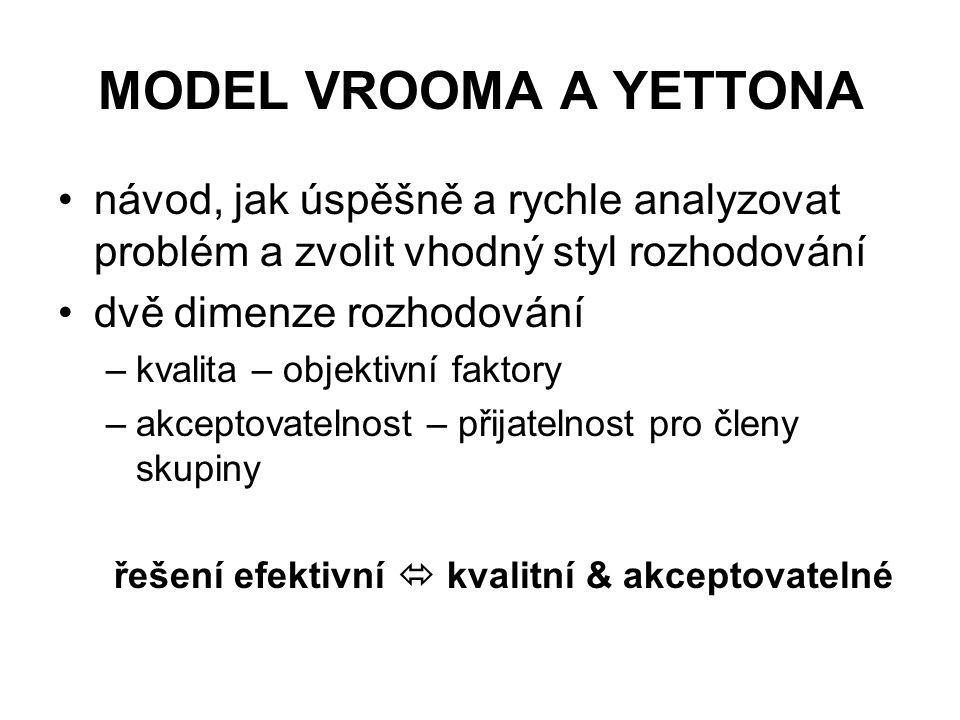 MODEL VROOMA A YETTONA návod, jak úspěšně a rychle analyzovat problém a zvolit vhodný styl rozhodování dvě dimenze rozhodování –kvalita – objektivní f