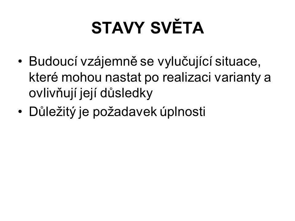 STAVY SVĚTA Budoucí vzájemně se vylučující situace, které mohou nastat po realizaci varianty a ovlivňují její důsledky Důležitý je požadavek úplnosti