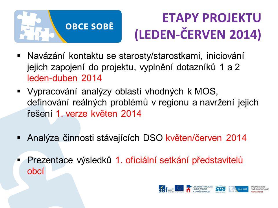 ETAPY PROJEKTU (LEDEN-ČERVEN 2014)  Navázání kontaktu se starosty/starostkami, iniciování jejich zapojení do projektu, vyplnění dotazníků 1 a 2 leden-duben 2014  Vypracování analýzy oblastí vhodných k MOS, definování reálných problémů v regionu a navržení jejich řešení 1.