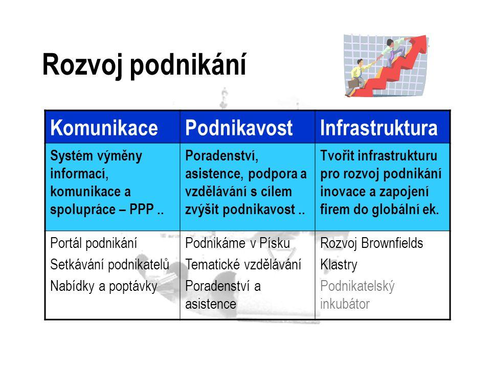 Rozvoj podnikání KomunikacePodnikavostInfrastruktura Systém výměny informací, komunikace a spolupráce – PPP.. Poradenství, asistence, podpora a vzdělá