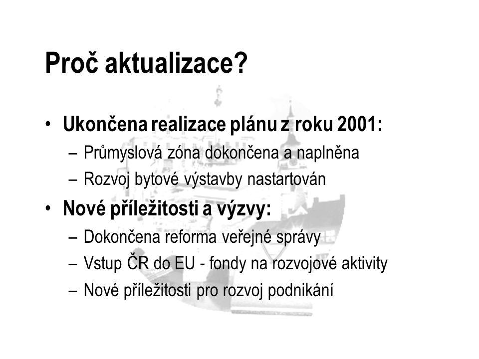Proč aktualizace? Ukončena realizace plánu z roku 2001: –Průmyslová zóna dokončena a naplněna –Rozvoj bytové výstavby nastartován Nové příležitosti a