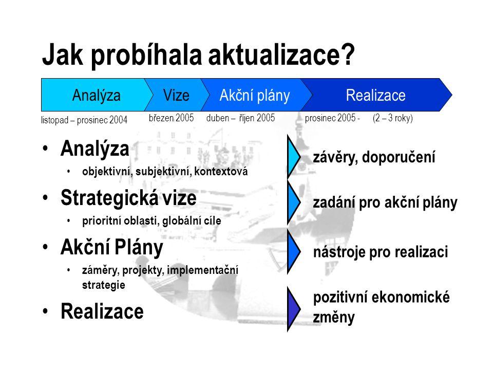 Jak probíhala aktualizace? Analýza objektivní, subjektivní, kontextová Strategická vize prioritní oblasti, globální cíle Akční Plány záměry, projekty,