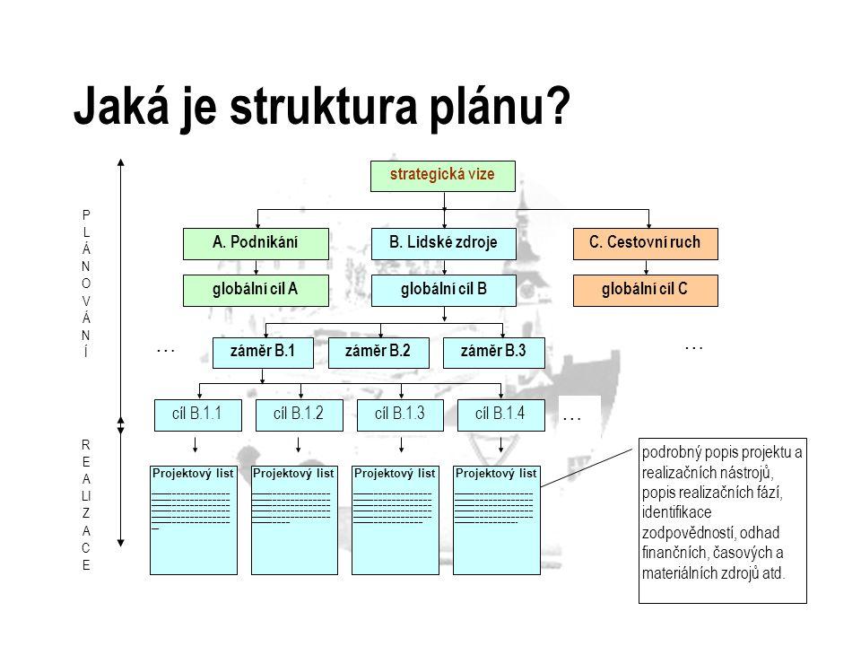 Jaká je struktura plánu? strategická vize A. PodnikáníB. Lidské zdrojeC. Cestovní ruch globální cíl Aglobální cíl Bglobální cíl C záměr B.1záměr B.2zá