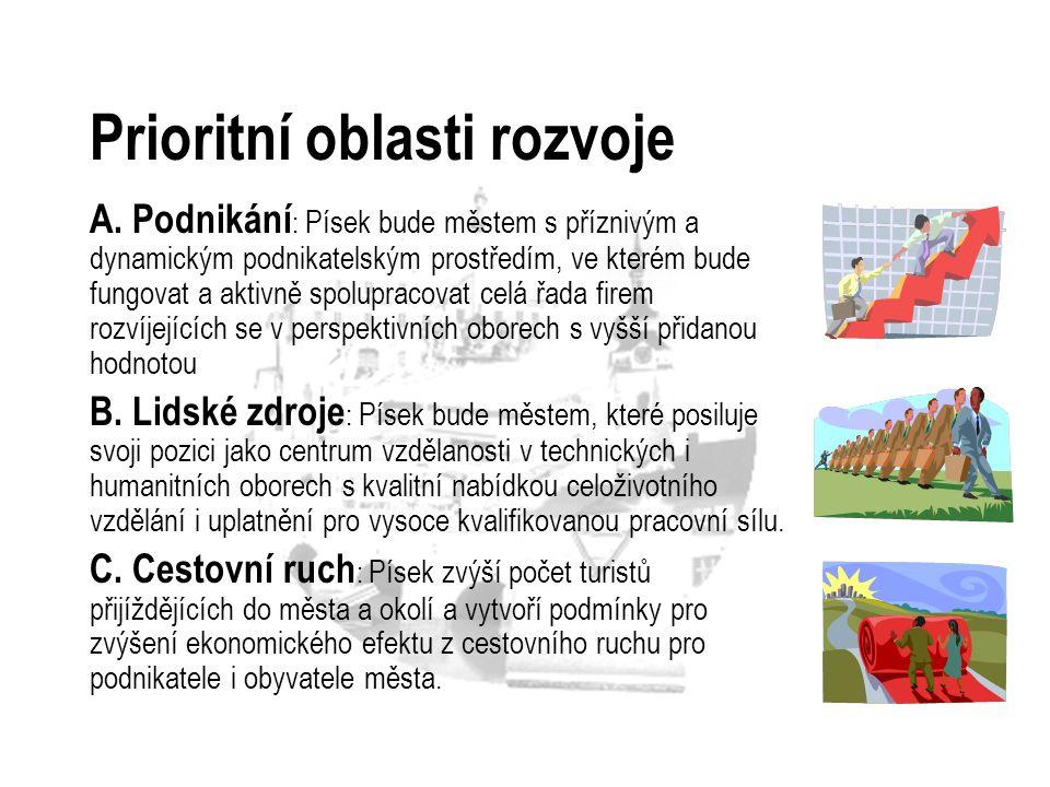 Prioritní oblasti rozvoje A. Podnikání : Písek bude městem s příznivým a dynamickým podnikatelským prostředím, ve kterém bude fungovat a aktivně spolu