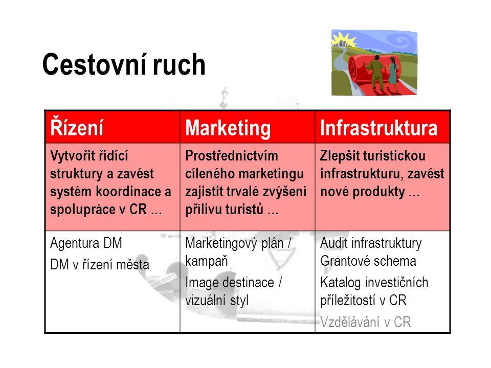Cestovní ruch ŘízeníMarketingInfrastruktura Vytvořit řídící struktury a zavést systém koordinace a spolupráce v CR … Prostřednictvím cíleného marketin