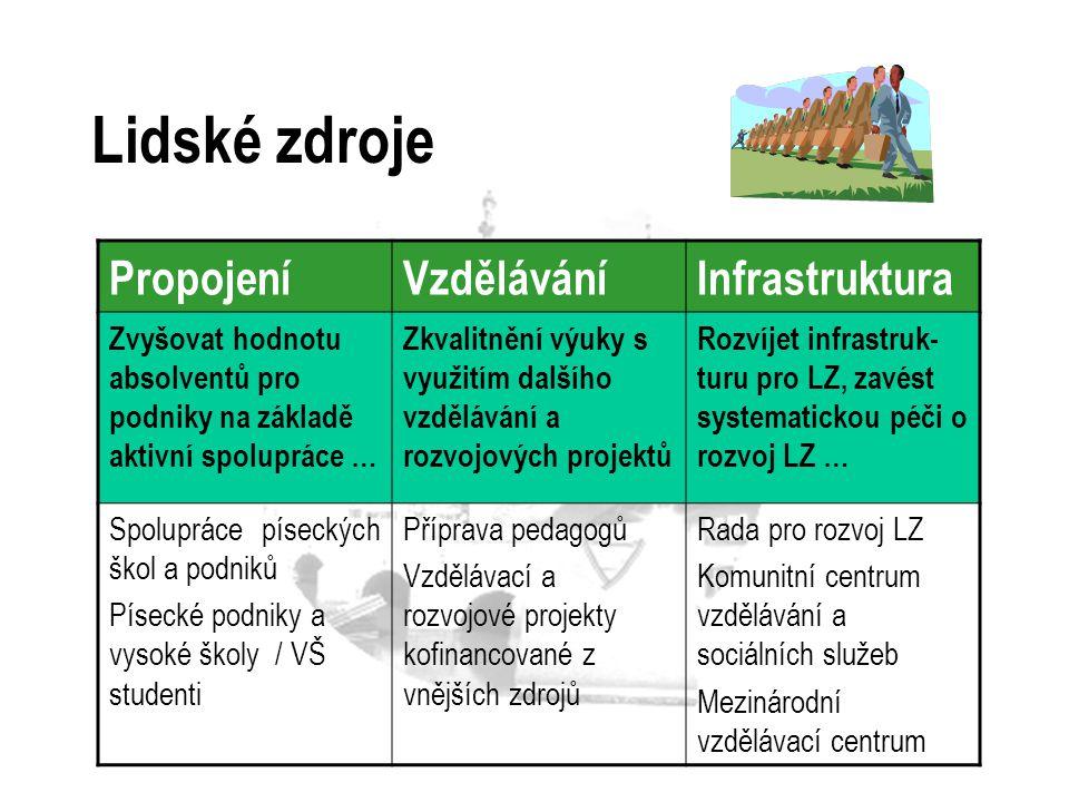 Rozvoj podnikání KomunikacePodnikavostInfrastruktura Systém výměny informací, komunikace a spolupráce – PPP..