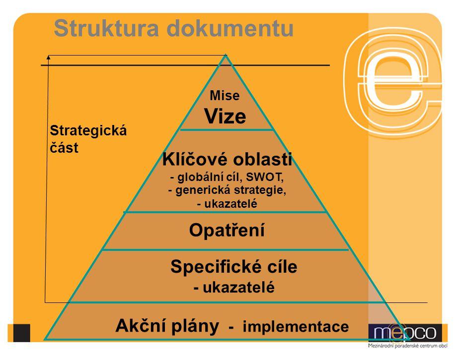 Struktura dokumentu Mise Vize Klíčové oblasti - globální cíl, SWOT, - generická strategie, - ukazatelé Opatření Specifické cíle - ukazatelé Akční plány - implementace Strategická část