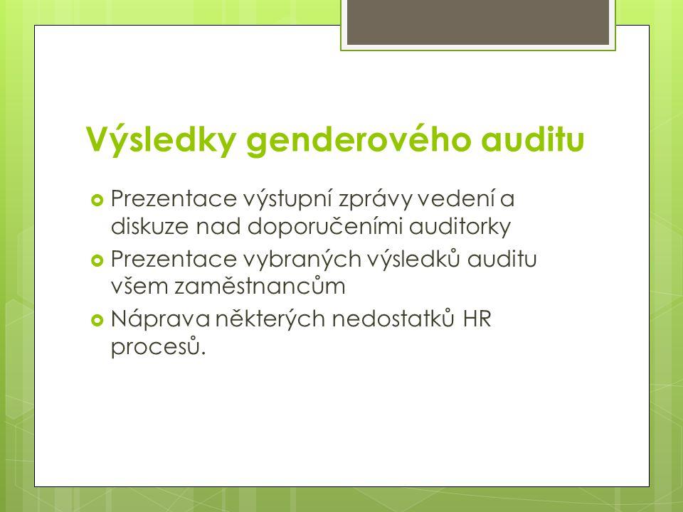 Výsledky genderového auditu  Prezentace výstupní zprávy vedení a diskuze nad doporučeními auditorky  Prezentace vybraných výsledků auditu všem zaměs