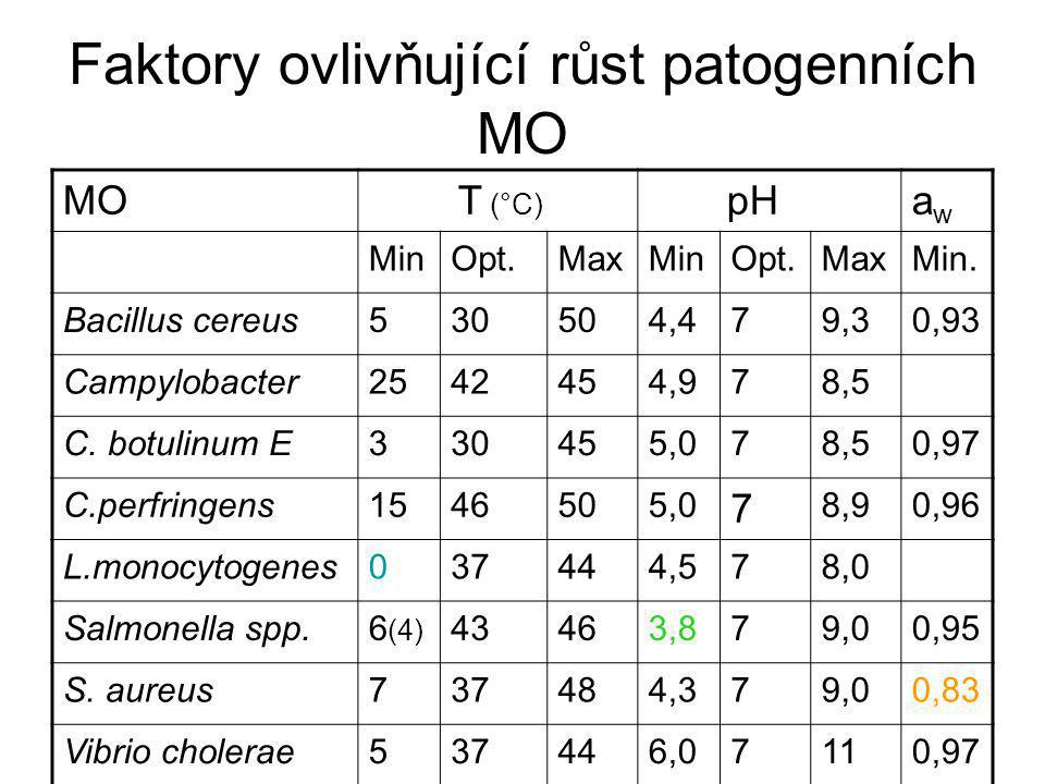 Faktory ovlivňující růst patogenních MO MO T (°C) pHawaw MinOpt.MaxMinOpt.MaxMin. Bacillus cereus530504,479,30,93 Campylobacter2542454,978,5 C. botuli