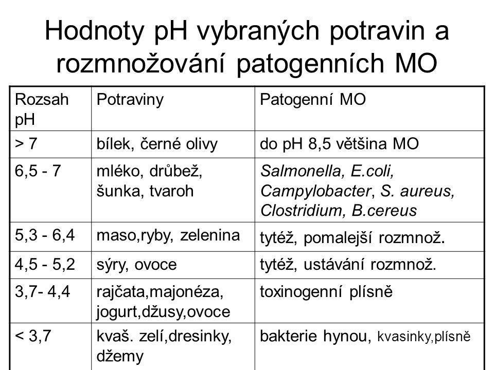 Hodnoty pH vybraných potravin a rozmnožování patogenních MO Rozsah pH PotravinyPatogenní MO > 7bílek, černé olivydo pH 8,5 většina MO 6,5 - 7mléko, dr