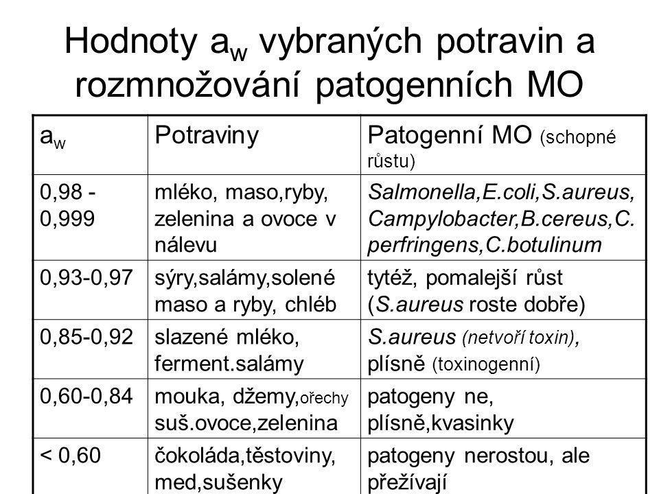 Hodnoty a w vybraných potravin a rozmnožování patogenních MO awaw PotravinyPatogenní MO (schopné růstu) 0,98 - 0,999 mléko, maso,ryby, zelenina a ovoc