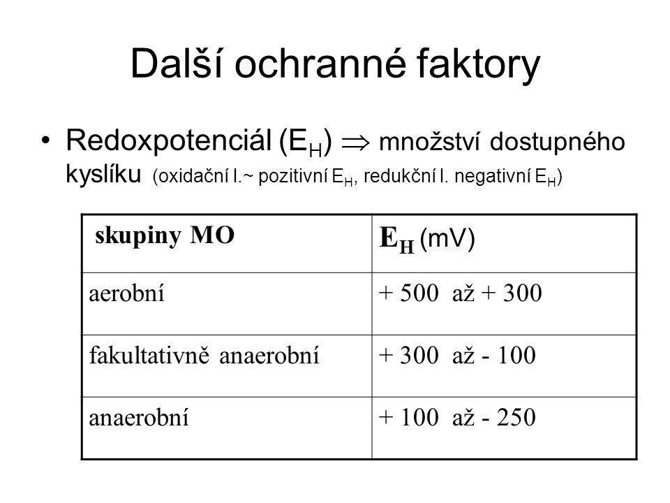 Další ochranné faktory Redoxpotenciál (E H )  množství dostupného kyslíku (oxidační l.~ pozitivní E H, redukční l. negativní E H ) skupiny MO E H (mV
