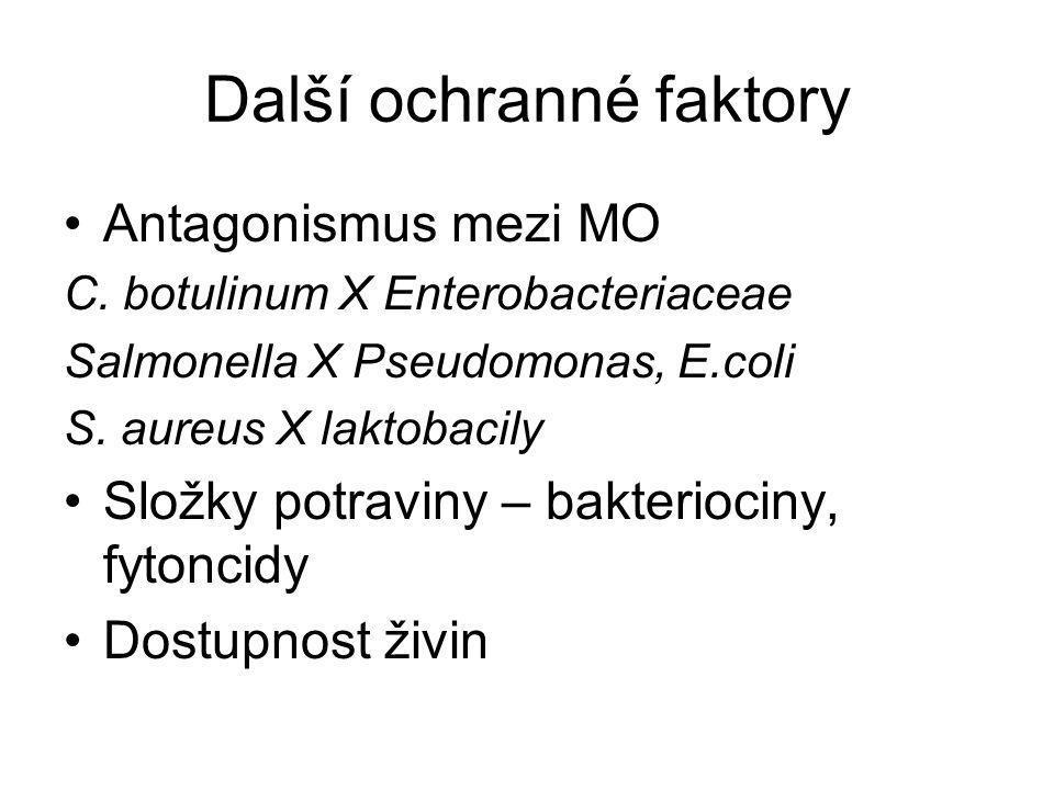 Další ochranné faktory Antagonismus mezi MO C. botulinum X Enterobacteriaceae Salmonella X Pseudomonas, E.coli S. aureus X laktobacily Složky potravin