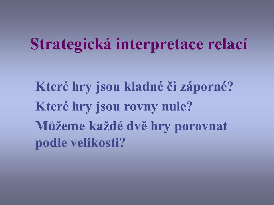 Strategická interpretace relací Které hry jsou kladné či záporné.