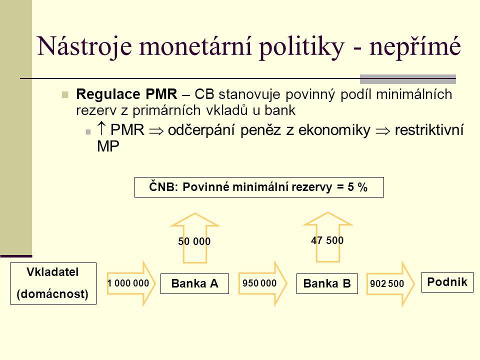 Nástroje monetární politiky - nepřímé Regulace PMR – CB stanovuje povinný podíl minimálních rezerv z primárních vkladů u bank  PMR  odčerpání peněz