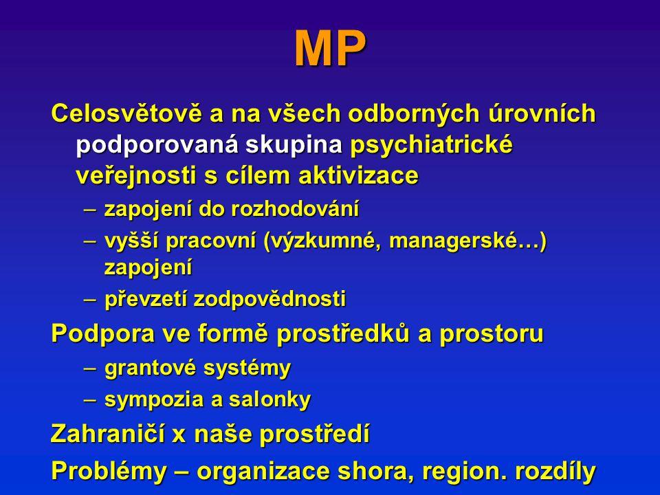 MP Celosvětově a na všech odborných úrovních podporovaná skupina psychiatrické veřejnosti s cílem aktivizace –zapojení do rozhodování –vyšší pracovní (výzkumné, managerské…) zapojení –převzetí zodpovědnosti Podpora ve formě prostředků a prostoru –grantové systémy –sympozia a salonky Zahraničí x naše prostředí Problémy – organizace shora, region.
