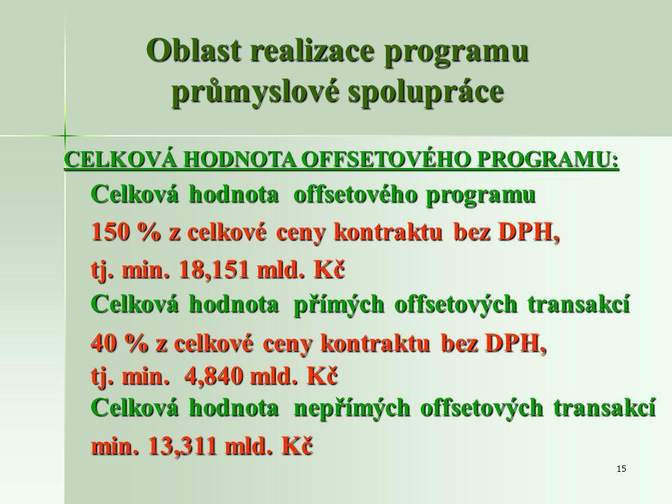 15 CELKOVÁ HODNOTA OFFSETOVÉHO PROGRAMU: Celková hodnota offsetového programu 150 % z celkové ceny kontraktu bez DPH, tj.