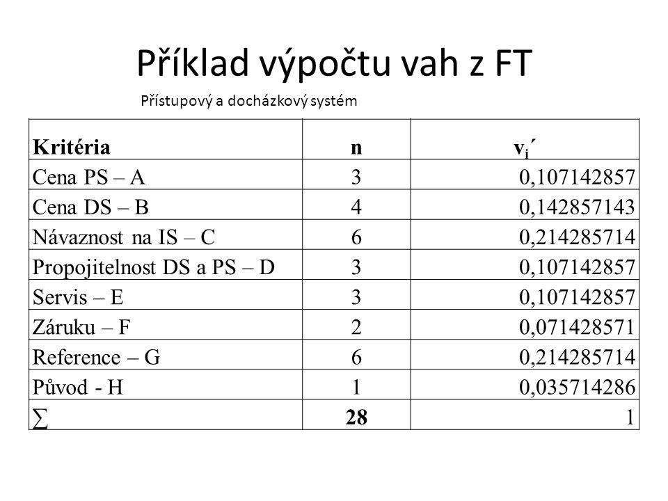 Příklad výpočtu vah z FT Kritérianvi´vi´ Cena PS – A30,107142857 Cena DS – B40,142857143 Návaznost na IS – C60,214285714 Propojitelnost DS a PS – D30,