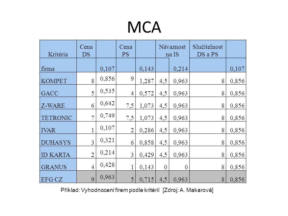 MCA Kritéria Cena DS Cena PS Návaznost na IS Slučitelnost DS a PS firma 0,107 0,143 0,214 0,107 KOMPET8 0,8569 1,2874,50,96380,856 GACC5 0,535 40,5724