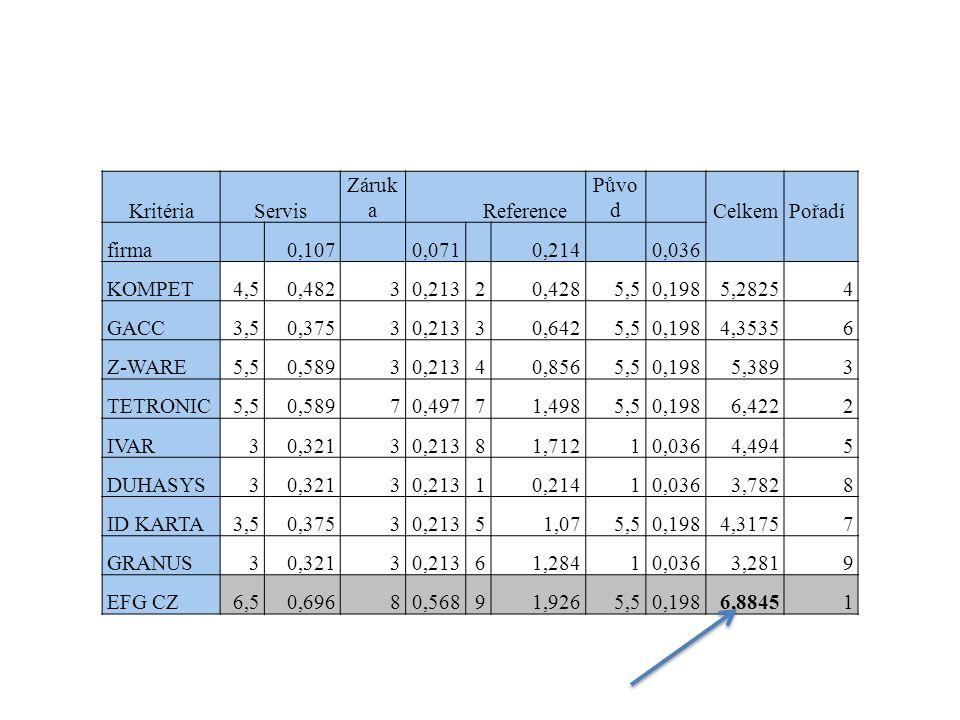 KritériaServis Záruk a Reference Půvo d CelkemPořadí firma 0,107 0,071 0,214 0,036 KOMPET4,50,48230,21320,4285,50,1985,28254 GACC3,50,37530,21330,6425