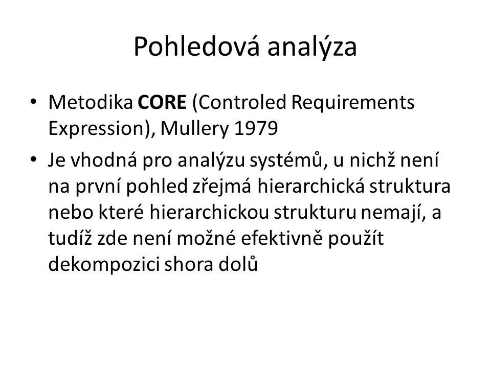 Pohledová analýza Metodika CORE (Controled Requirements Expression), Mullery 1979 Je vhodná pro analýzu systémů, u nichž není na první pohled zřejmá h
