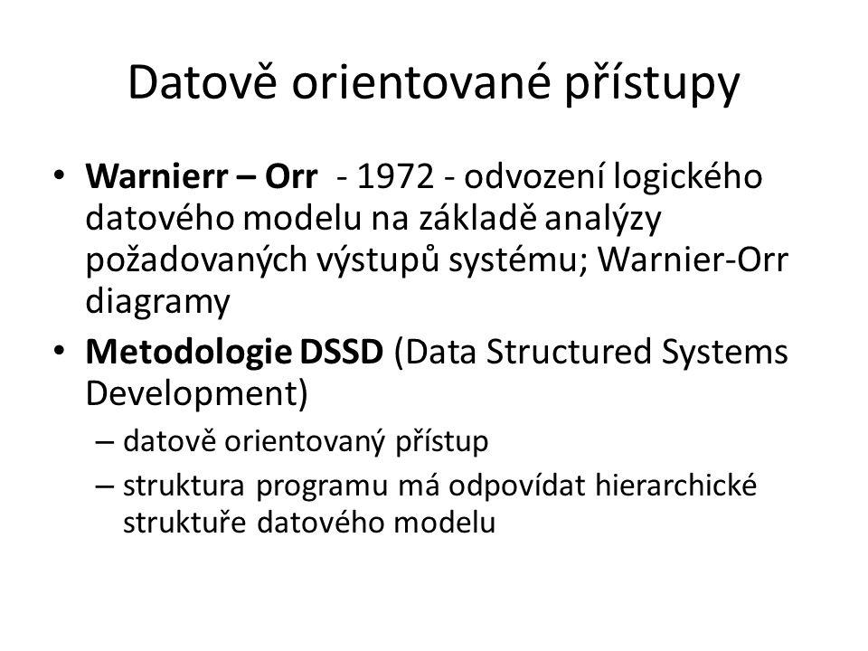 Datově orientované přístupy Warnierr – Orr - 1972 - odvození logického datového modelu na základě analýzy požadovaných výstupů systému; Warnier-Orr di
