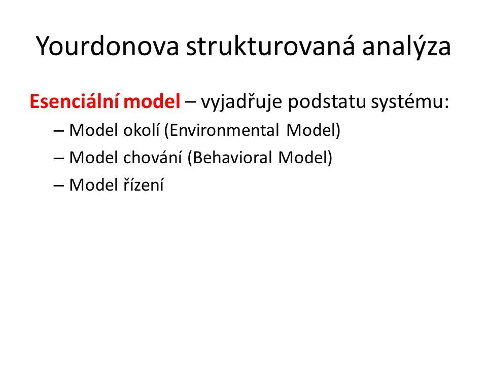 Yourdonova strukturovaná analýza Esenciální model – vyjadřuje podstatu systému: – Model okolí (Environmental Model) – Model chování (Behavioral Model)