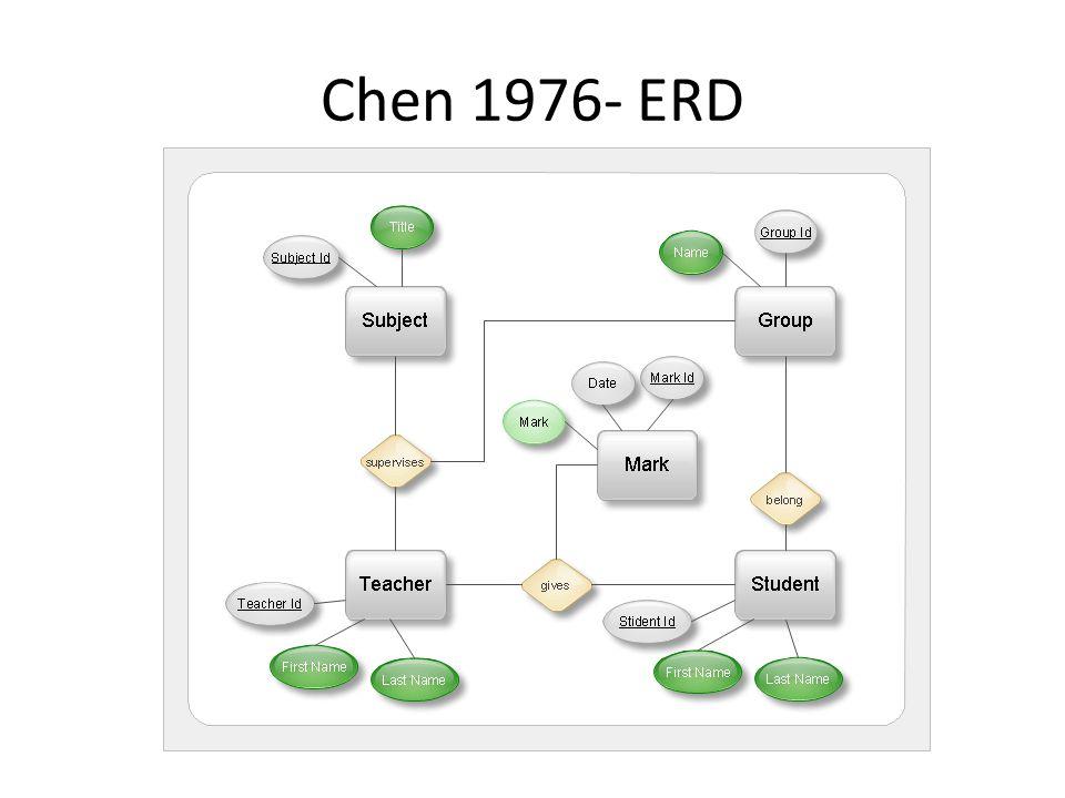 Chen 1976- ERD