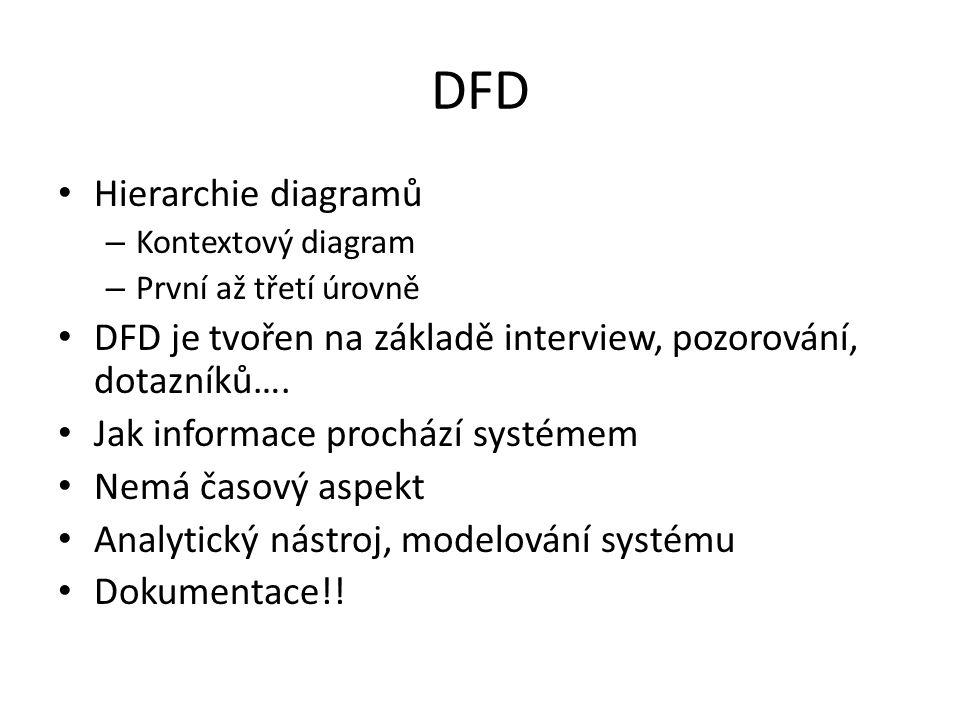 Hierarchie diagramů – Kontextový diagram – První až třetí úrovně DFD je tvořen na základě interview, pozorování, dotazníků…. Jak informace prochází sy