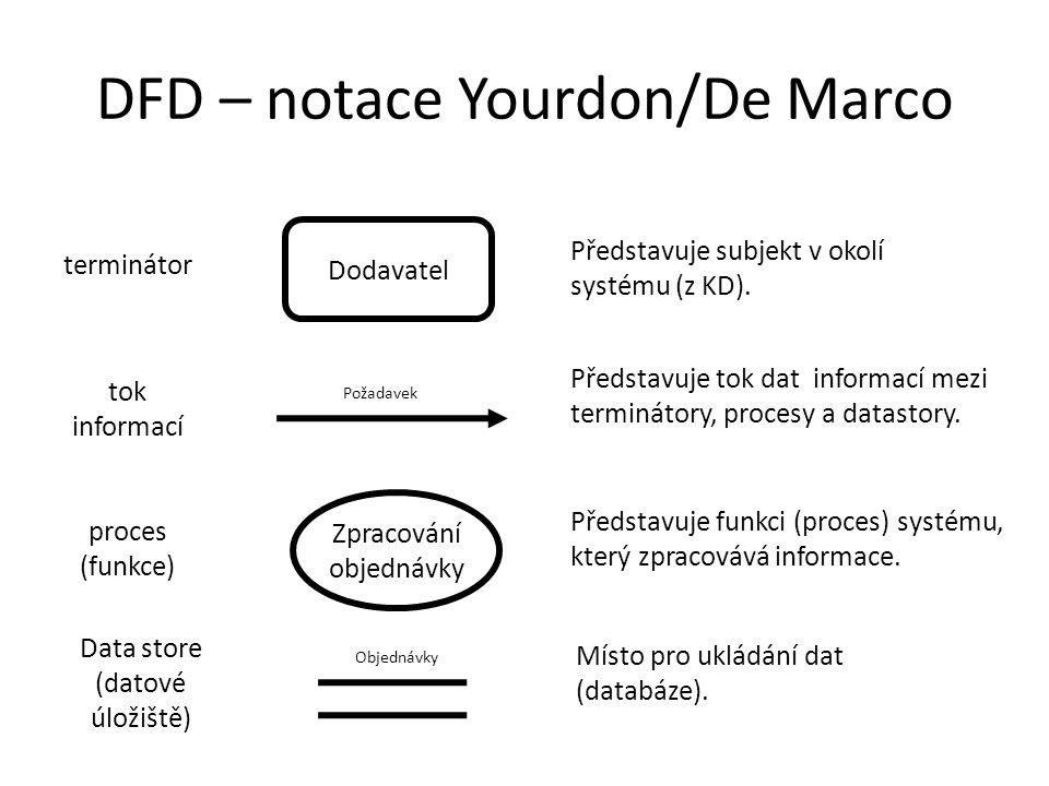 DFD – notace Yourdon/De Marco Data store (datové úložiště) Dodavatel Požadavek Zpracování objednávky Objednávky Místo pro ukládání dat (databáze). ter