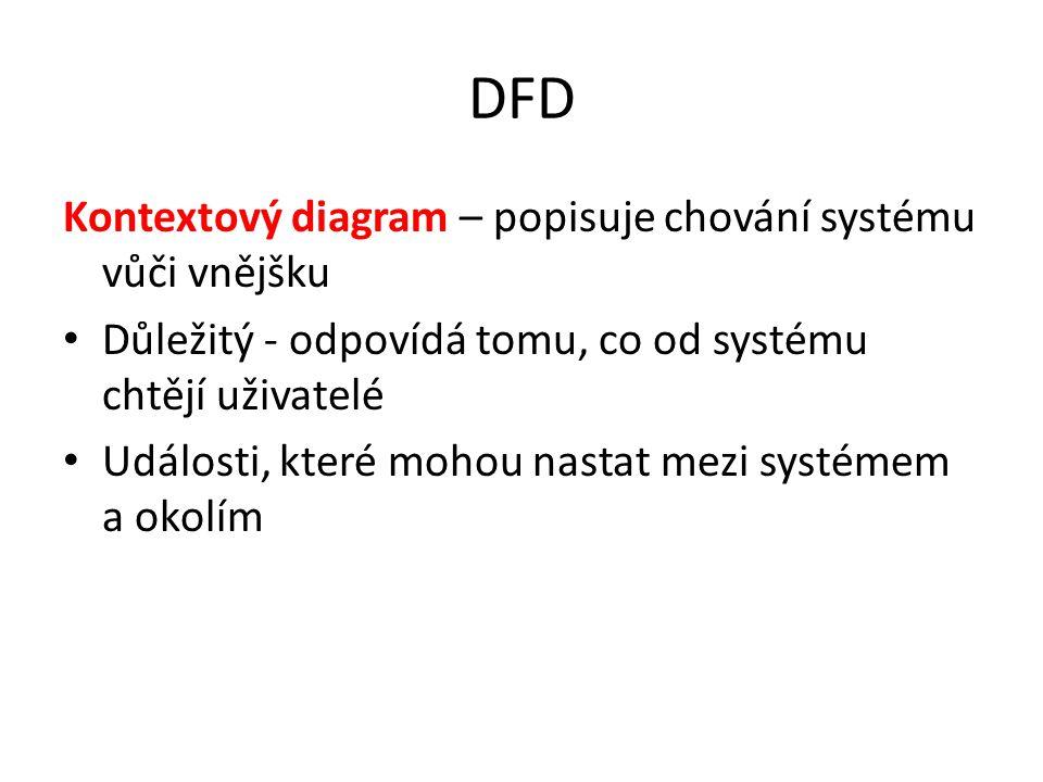 DFD Kontextový diagram – popisuje chování systému vůči vnějšku Důležitý - odpovídá tomu, co od systému chtějí uživatelé Události, které mohou nastat m