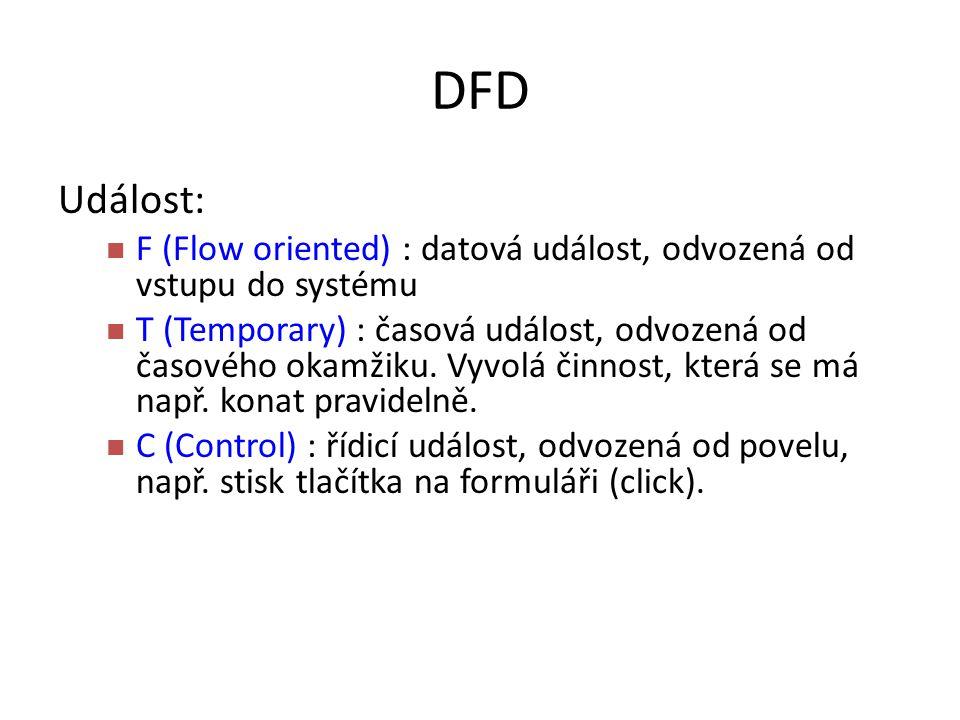 DFD Událost: F (Flow oriented) : datová událost, odvozená od vstupu do systému T (Temporary) : časová událost, odvozená od časového okamžiku. Vyvolá č