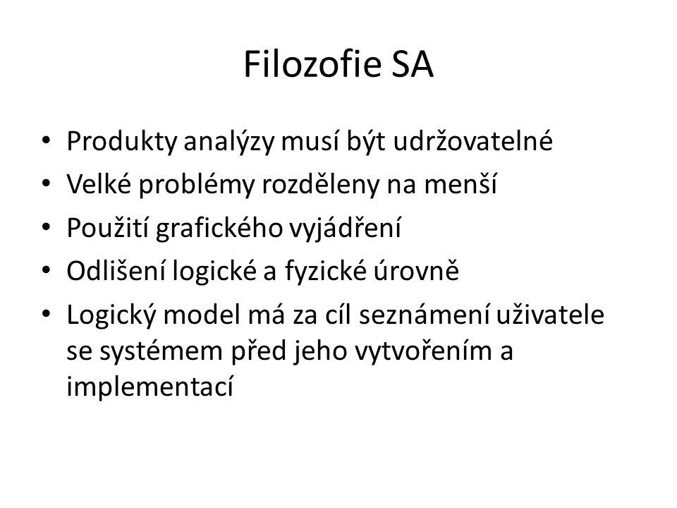 Filozofie SA Produkty analýzy musí být udržovatelné Velké problémy rozděleny na menší Použití grafického vyjádření Odlišení logické a fyzické úrovně L
