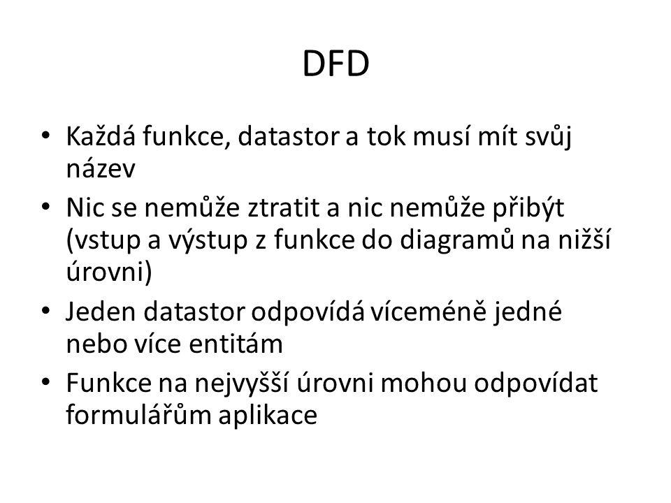 DFD Každá funkce, datastor a tok musí mít svůj název Nic se nemůže ztratit a nic nemůže přibýt (vstup a výstup z funkce do diagramů na nižší úrovni) J