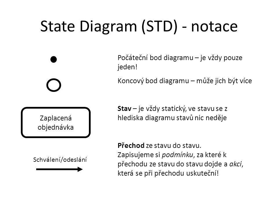 State Diagram (STD) - notace Zaplacená objednávka Schválení/odeslání Počáteční bod diagramu – je vždy pouze jeden! Koncový bod diagramu – může jich bý