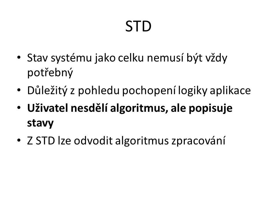 STD Stav systému jako celku nemusí být vždy potřebný Důležitý z pohledu pochopení logiky aplikace Uživatel nesdělí algoritmus, ale popisuje stavy Z ST
